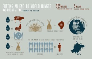 Ending-World-Hunger